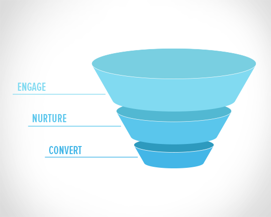 demand-generation-funnel