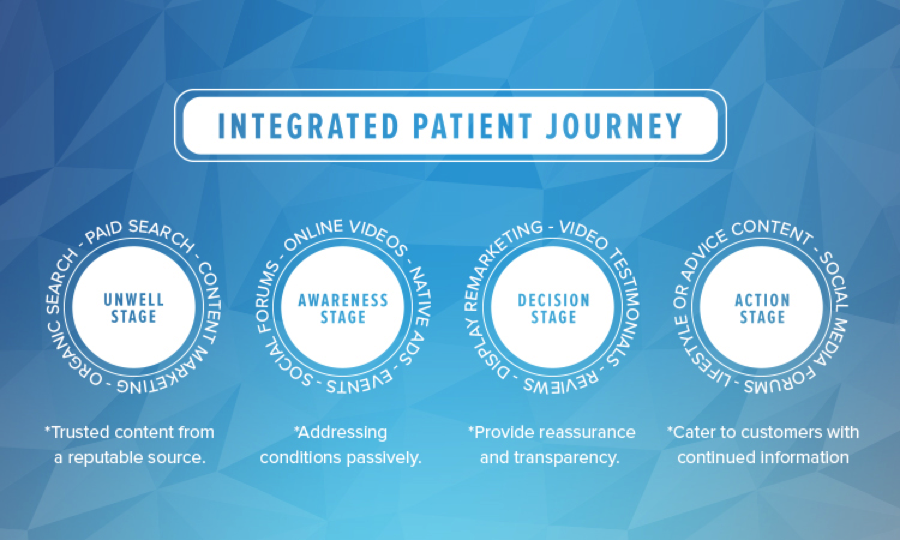 4 point patient journey
